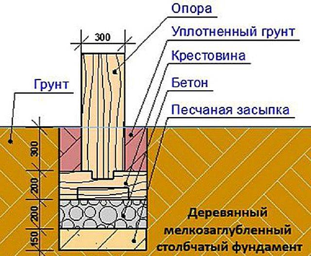 Как утеплить столбчатый фундамент своими руками