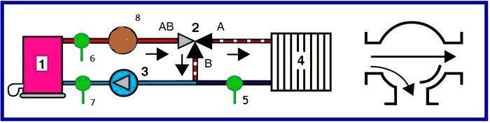 Особенности работы трехходового клапана