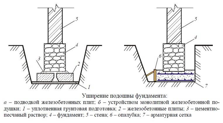 Ленточный фундамент на склоне: достоинства и недостатки + пошаговая инструкция по монтажу ступенчатого вида
