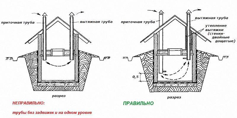 Устройство вентиляции погреба с одной и двумя трубами: обзор важных технических аспектов