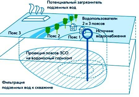 Зоны санитарной охраны (зсо) водоисточников