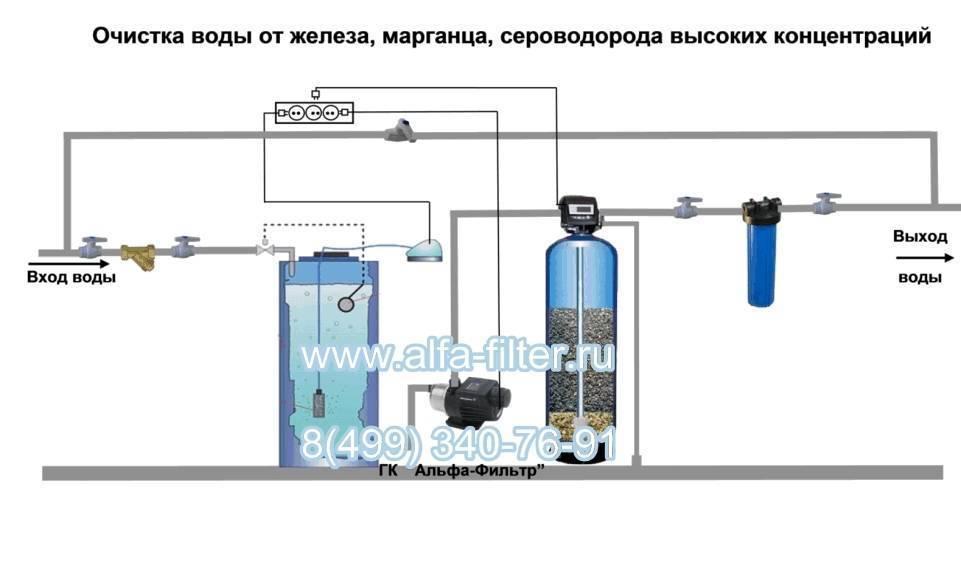 Вода пахнет сероводородом из скважины: что делать и как избавиться