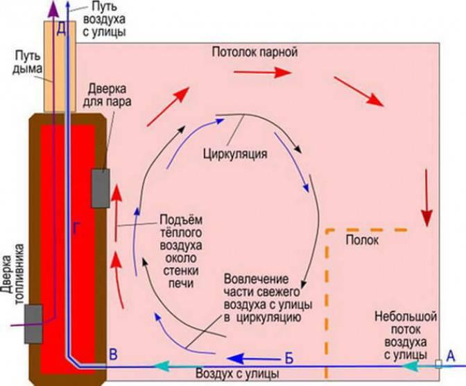 Установка вентиляция басту в бане: плюсы и минусы установка вентиляция басту в бане: плюсы и минусы