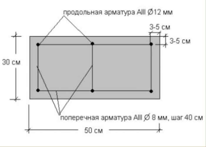 Калькулятор расчета бетона при заливке строительных конструкций
