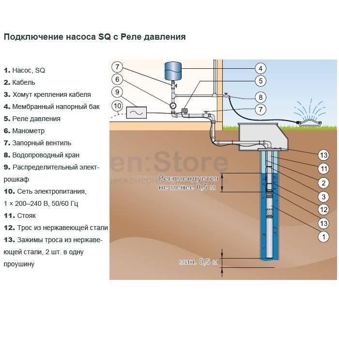 Какой насос выбрать для скважины 20 метров