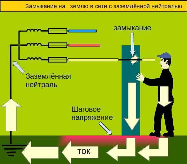 Пуэ-7 п.7.3.132-7.3.141  электроустановки во взрывоопасных зонах. зануление и заземление