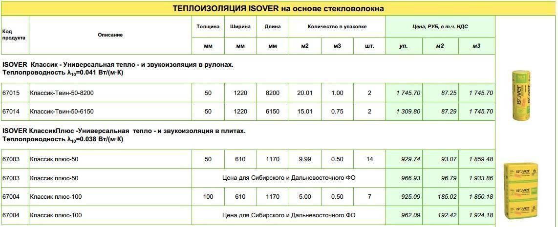 Утеплитель изовер (isover) — виды и характеристики