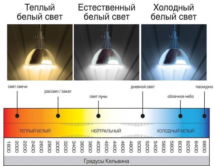 Качественные показатели освещения: какие нормируемые показатели