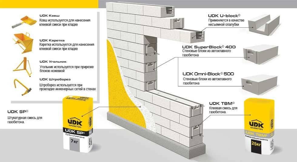 Внутренняя отделка стен из газобетонных блоков - варианты