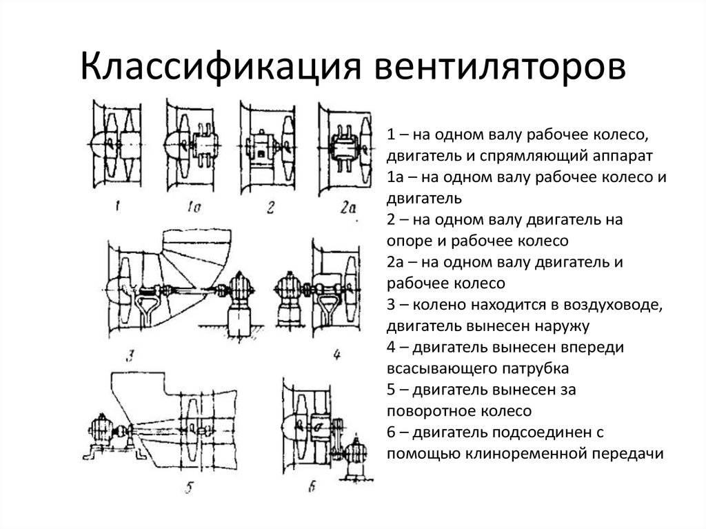Конструкция и принцип действия радиального центробежного вентилятора, применение и монтаж