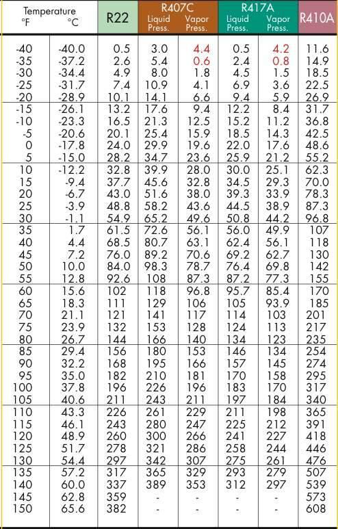 Фреон r22, r-407 или r-410a. в чем разница между хладагентами? что выбрать? » «чиллер.com»