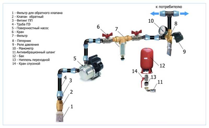 Принцип работы пуско защитного устройства скважинного насоса