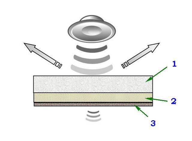 Звукоизоляция пенопластом технология установки