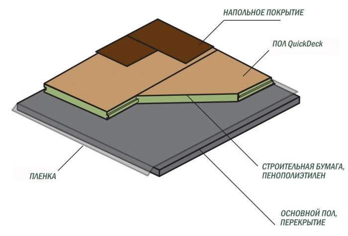 Дсп: строительное, ламинированное, шпунтованное, классификация, выбор + сферы применения