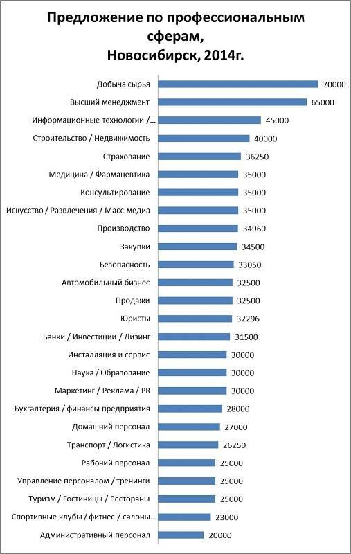 Сколько получают строители в россии, сколько зарабатывают строители в москве, какая средняя зарплата строителя в сша, в германии, в беларуси