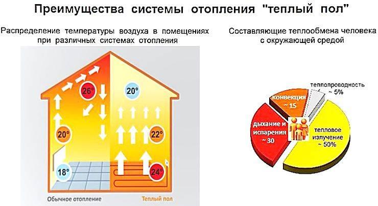 Потребление электроэнергии инфракрасным пленочным теплым полом, как снизить расход