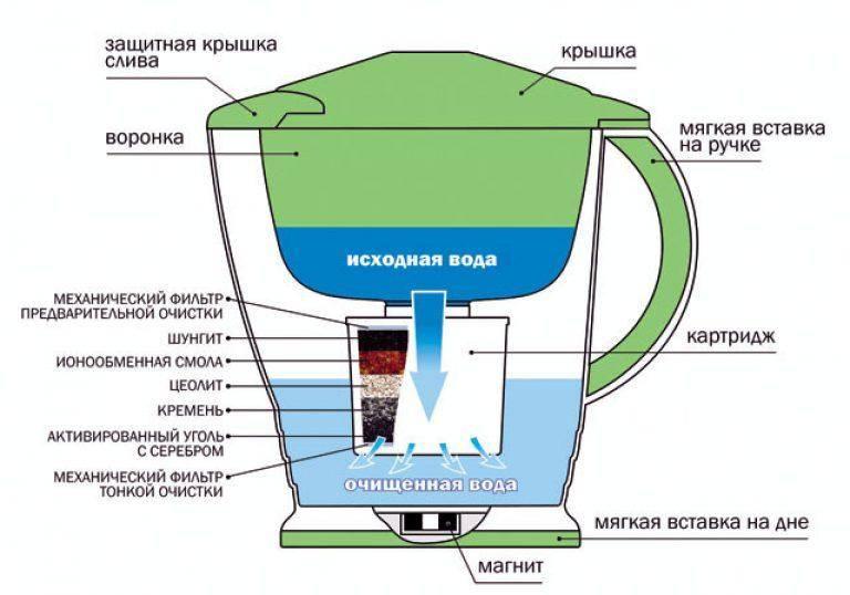 Зачем нужны фильтры для горячей воды и как выбрать подходящий