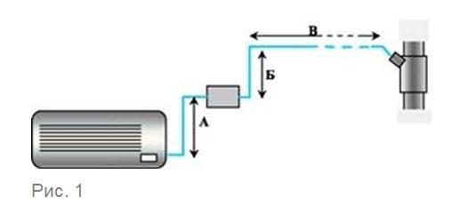 Установка дренажной помпы для кондиционера: правила и особенности, советы