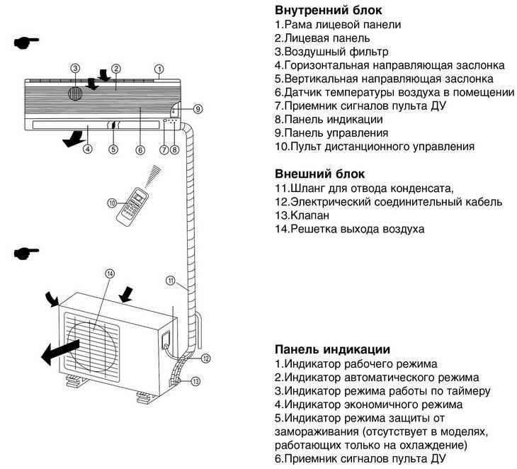 Обзор сплит-систем AC Electric, таблицы сравнения моделей, инструкции и коды ошибок