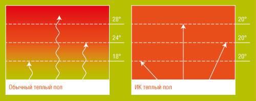 Теплый пол caleo – удачный маркетинг или действительно качественный товар?
