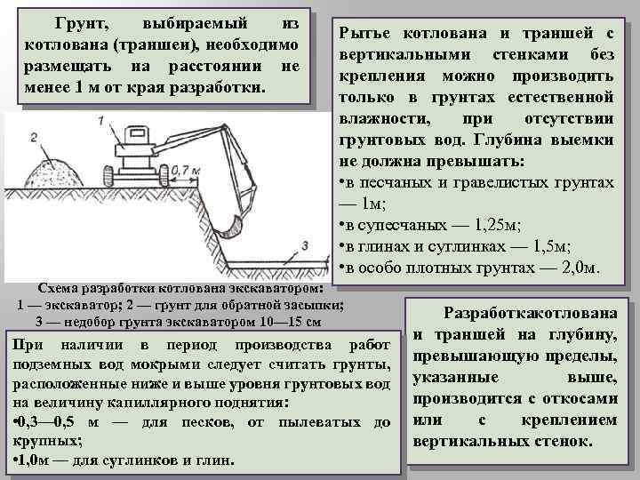 Рытье котлована под фундамент экскаватором: технология устройства