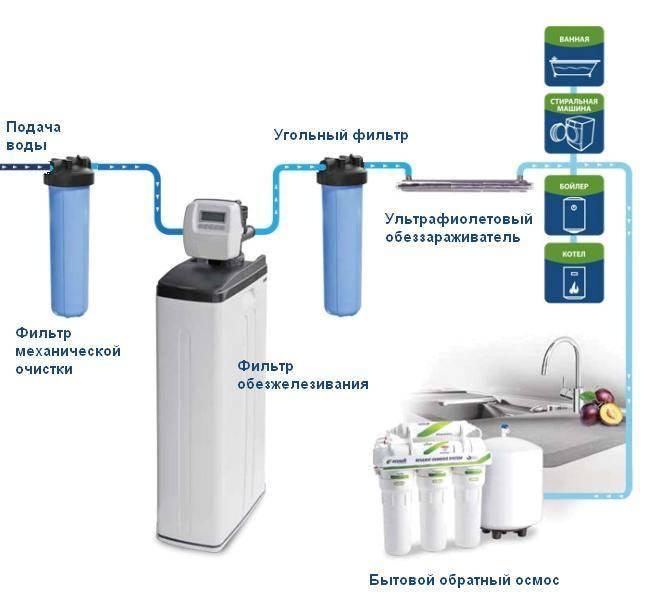 Правильная установка фильтра грубой очистки воды и возможные трудности