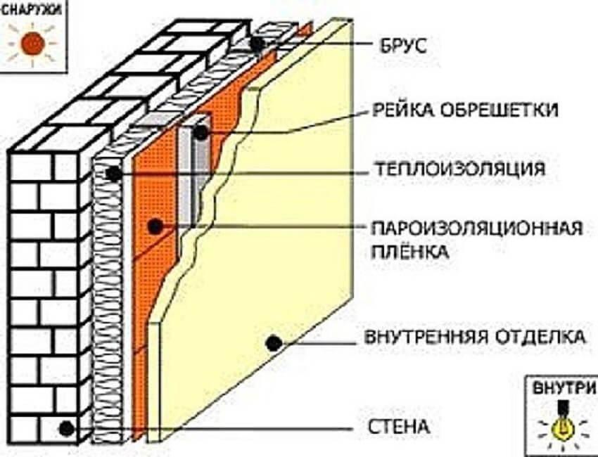 Утепление кирпичной стены снаружи пенополистиролом: технология своими руками