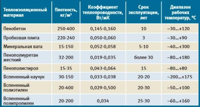 Особенности и назначение теплоизоляционных цилиндров