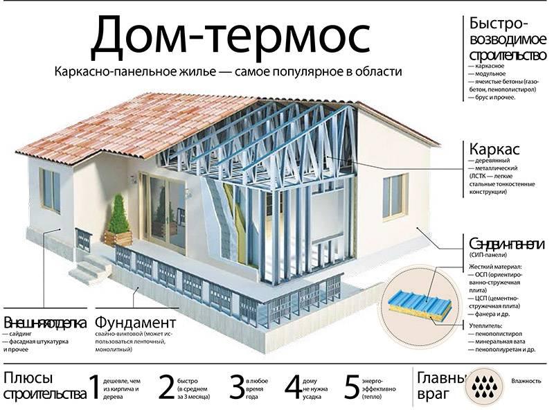 Каркасный дом своими руками: пошаговая инструкция от фундамента до крыши