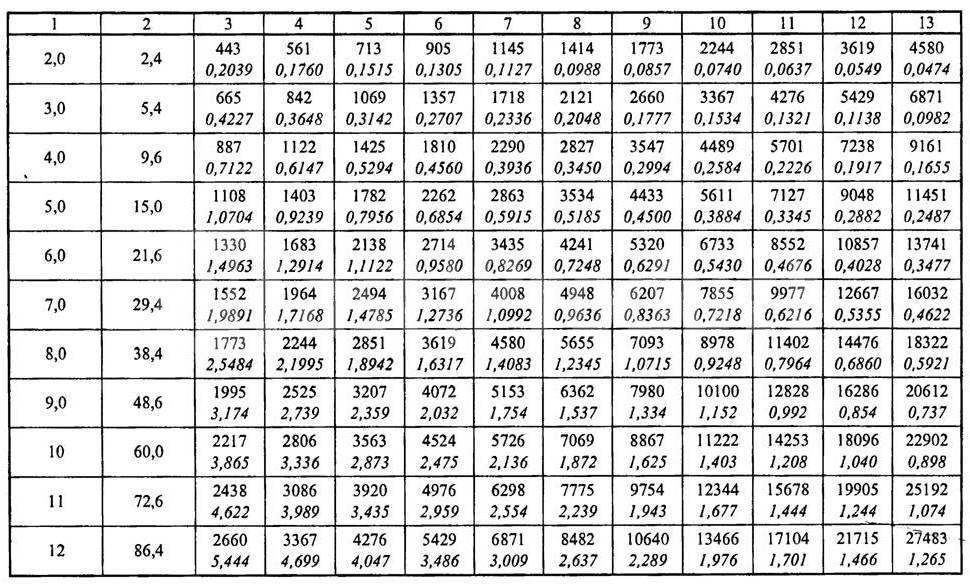 Расчет скорости воздуха в воздуховоде: формула, выводы и корректировка