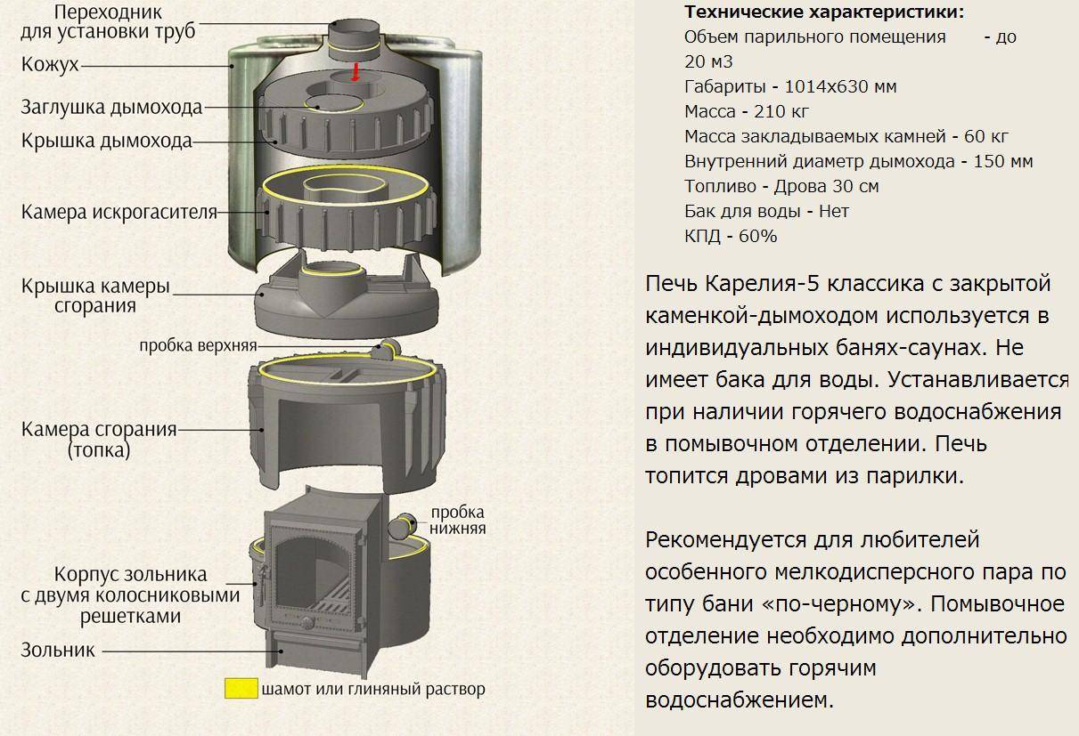 Выбираем печь для бани: разновидности и основные характеристики печей для бани - на какие параметры смотреть перед покупкой