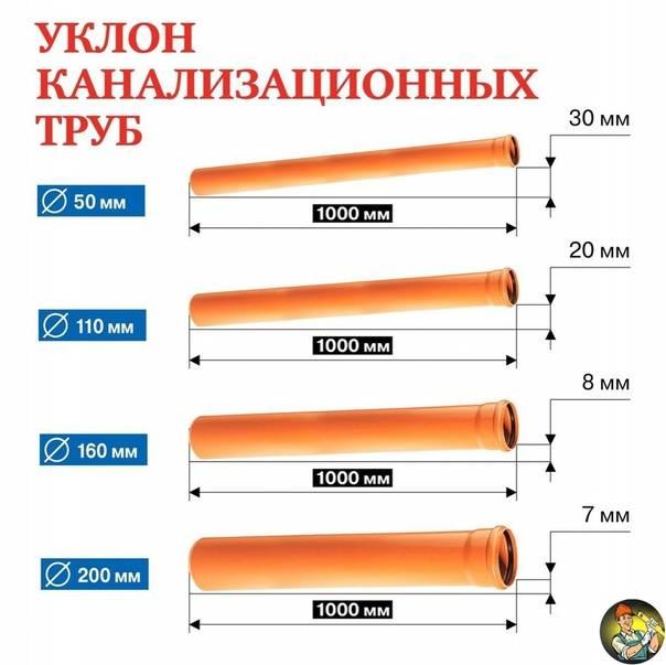 Какой уклон канализационной трубы должен быть в частном доме или квартире?   описание для труб диаметром 50, 110, 160 и 200 мм [инструкция]