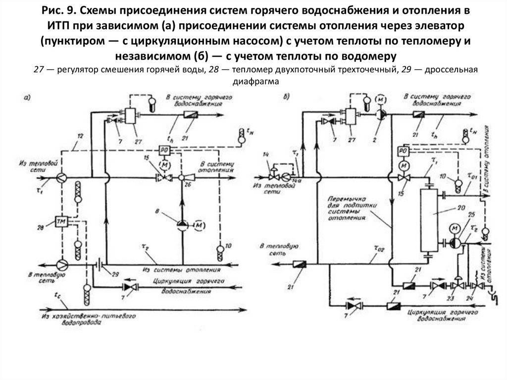 Устройство системы отопления: принцип работы, как работает по этой технологии