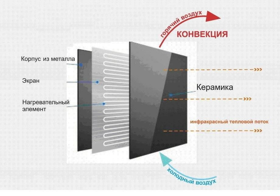 Как работает инфракрасное отопление, его плюсы и минусы