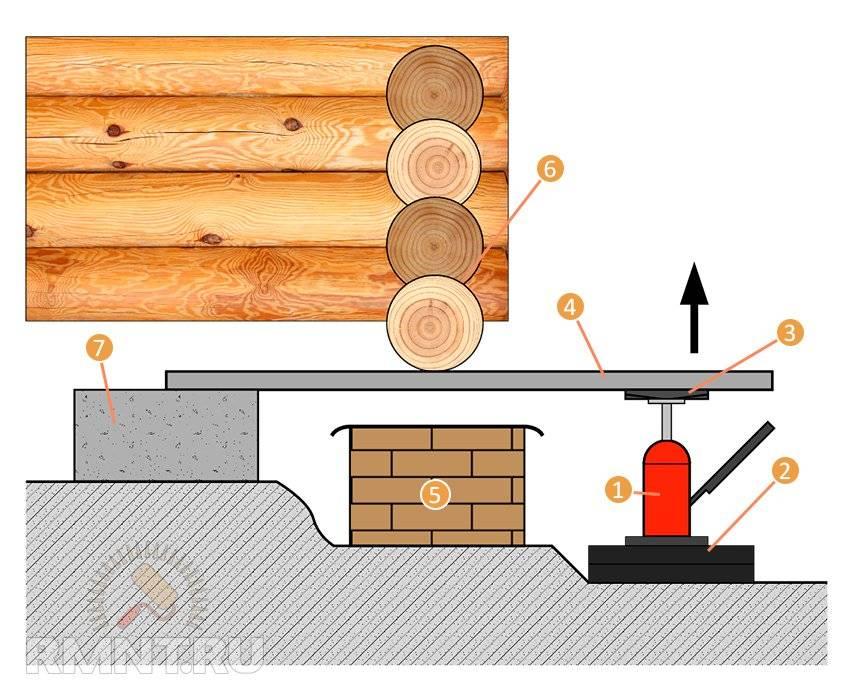Как поднять дом при помощи домкрата?