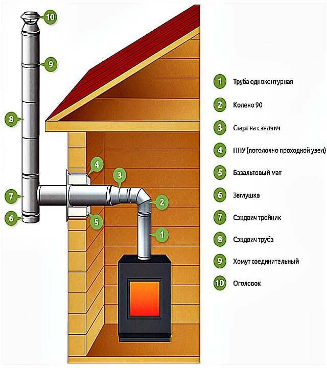Как правильно вывести дымоход через стену - клуб мастеров