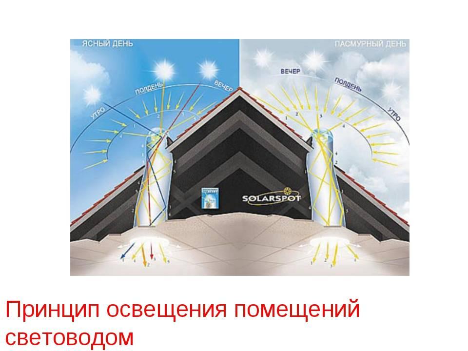 Как устроен и работает светодиод