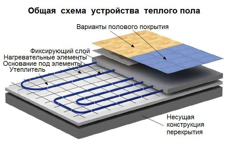 Особенности монтажа инфракрасного теплого пола, плюсы и минусы конструкции