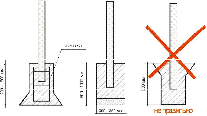 Кирпичные столбы для ворот: как их сделать и крепить