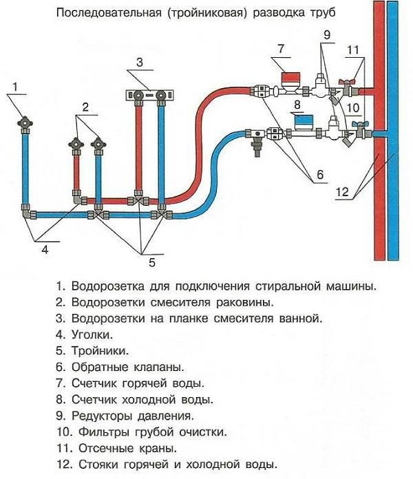 Диаметр трубы для водопровода: сечение пластиковых труб, как выбрать, какой диаметр для водоснабжения