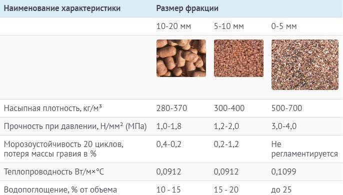 Онлайн калькулятор керамзитобетона для стяжки. калькулятор расчета керамзитовой засыпки для сухой стяжки