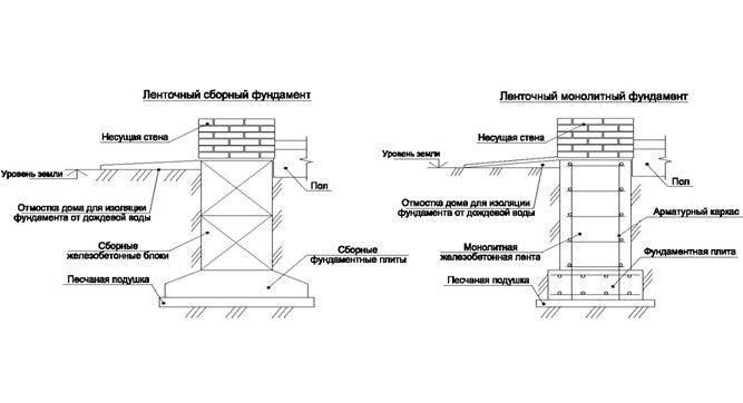 Монолитный фундамент своими руками: процесс и предварительный расчёт