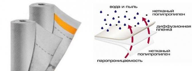 Мембраны для кровли: виды, марки и характеристики