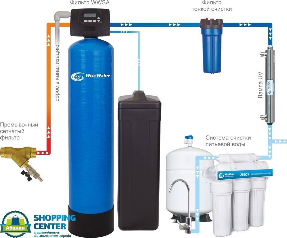Способы самостоятельной очистки воды из скважины от железа в частном доме