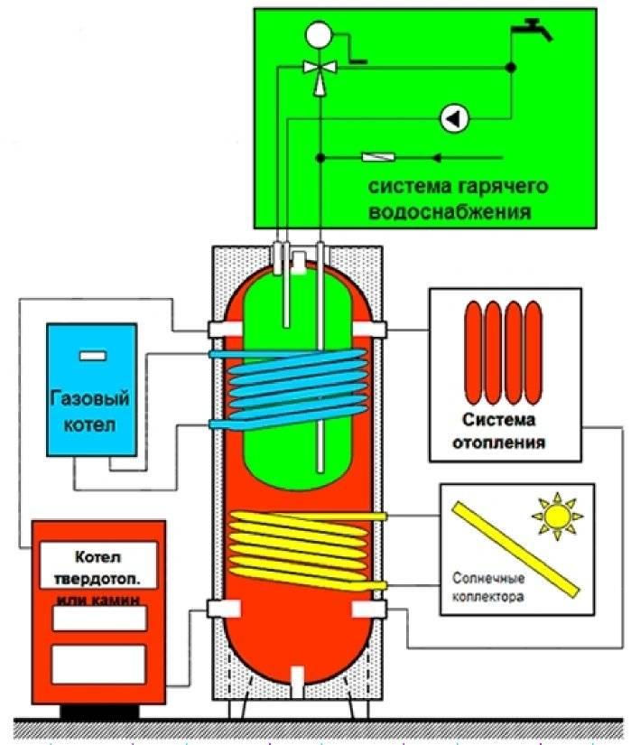 Твердотопливный котел с теплоаккумулятором