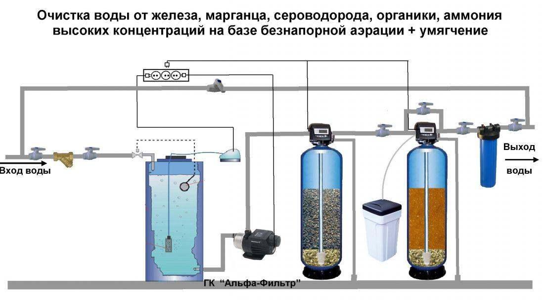 Вода из скважины при кипячении желтеет