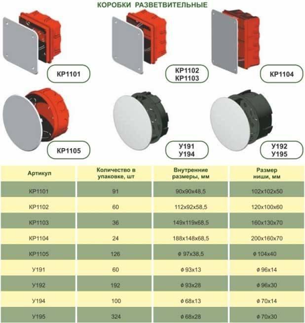 Виды распределительных коробок для электропроводки – устройство, монтаж и правила прокладки электрокабелей
