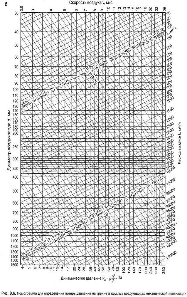 Определение динамического давления в воздуховоде