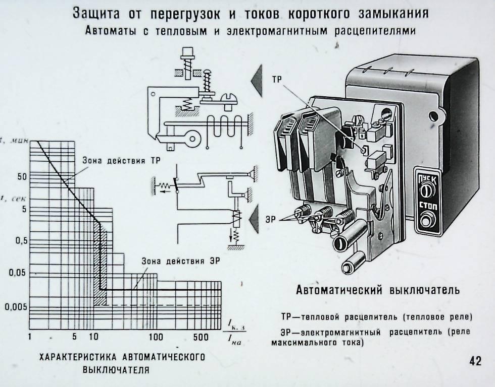 Методика проведения испытаний автоматических               выключателей и аппаратов  управления напряжением 0,4кв. услуги электролаборатории в самаре.
