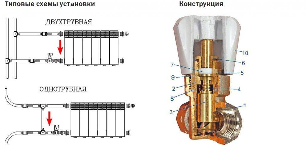 Выбор и установка вентиля для отопления